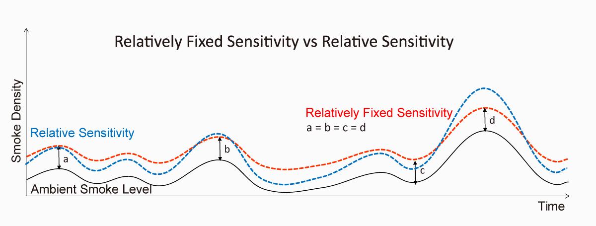 Aspirating smoke detector,High Power,Blue LED,ASD,AVA,AVAMA,SSL,SmartSmokeLevelAlgorithm,fixed sensitivity,relative sensitivity